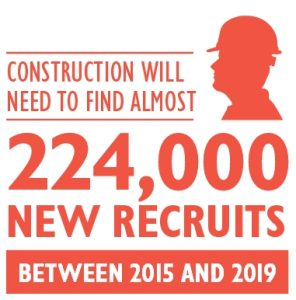Construction will need to find